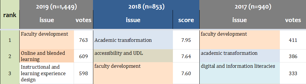 EDUCAUSE Teaching and Learning Issues Ranking
