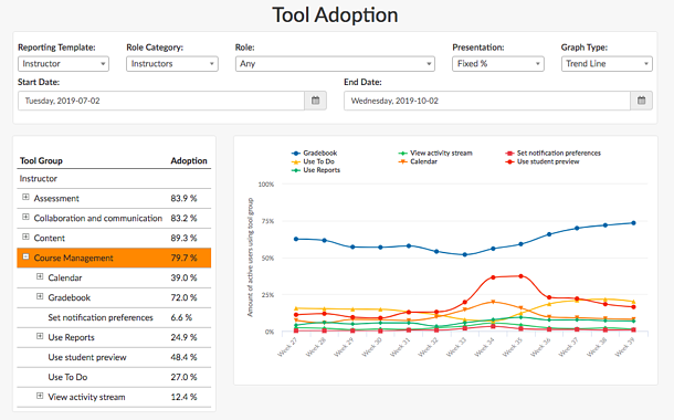 Tool Adoption Report