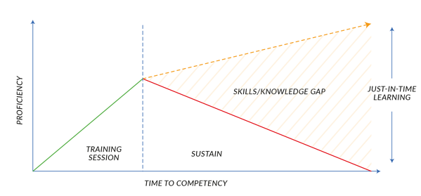 Importance of just-in-time learning